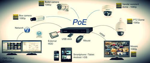 инфографика о встроенном в регистратор PoE коммутаторе