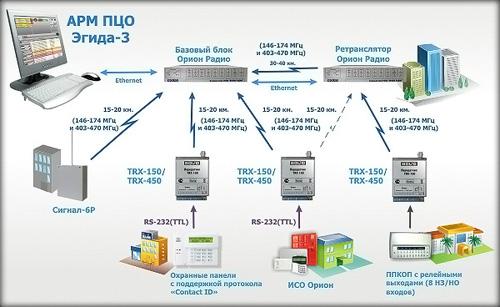 Схема работы Орион Радио
