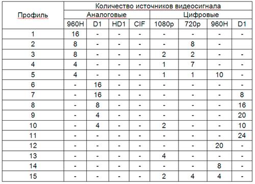 Таблица источников сигнала и профилей