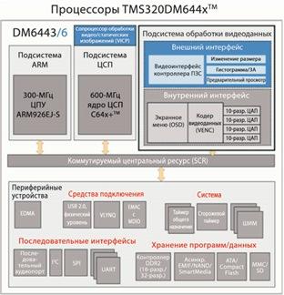 davinci-processor-TMDS320DM368