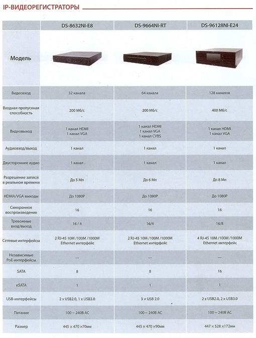 Сетевые регистраторы hikvision NVR 8 и 9 серии