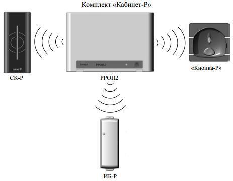 Организуйте радиоканальную систему контроля доступа с кабинет-р