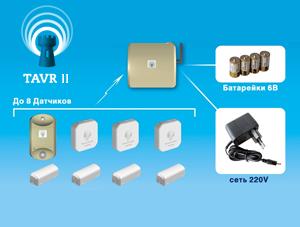 GSM сигнализация TAVR-2