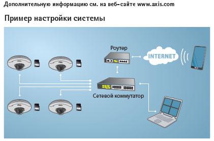 Программное обеспечение AXIS Camera Companion