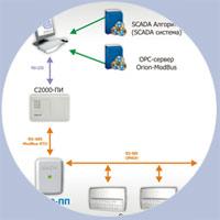 сервер orion modbus