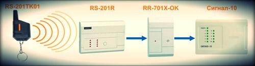 Схема взаимодействия RS-201TK01 и устройства Сигнал-10